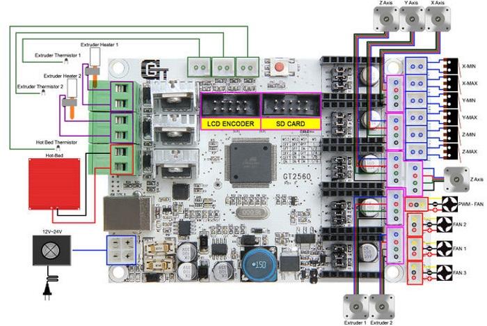 3D Drucker GT2560 Board: Stromversorgungspins (5V, 12V) und serielle ...